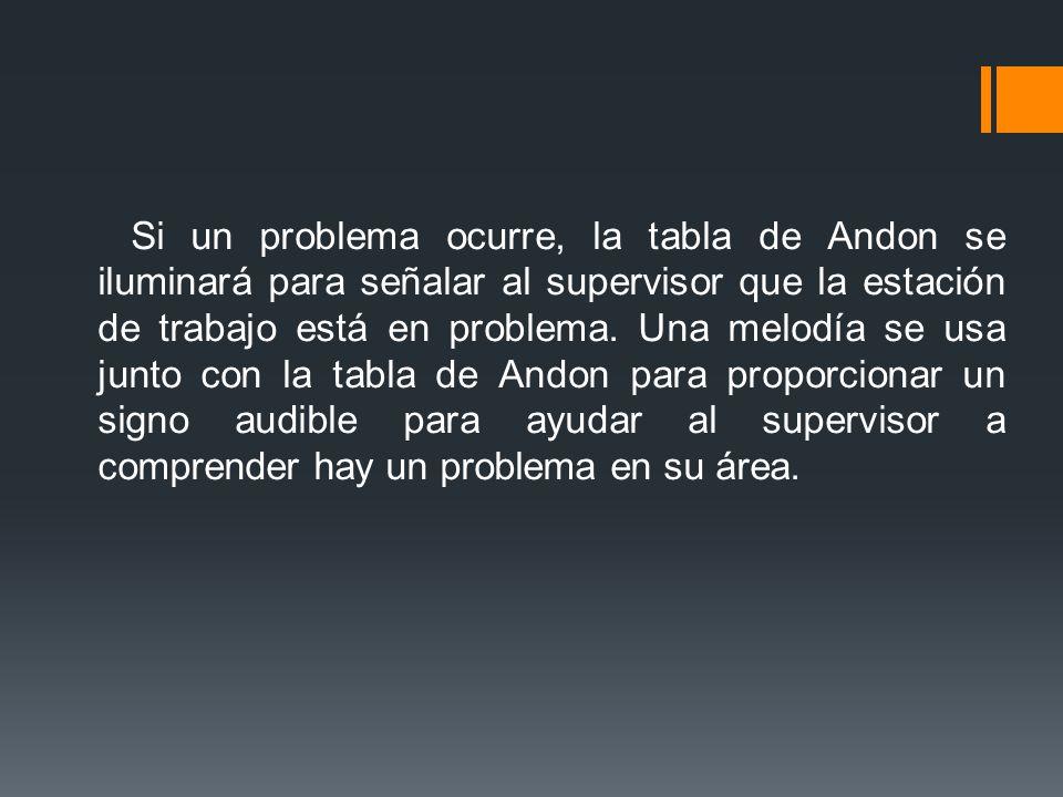 Si un problema ocurre, la tabla de Andon se iluminará para señalar al supervisor que la estación de trabajo está en problema. Una melodía se usa junto