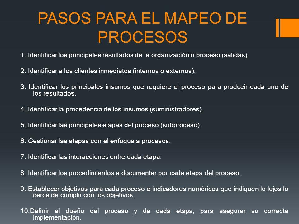 PASOS PARA EL MAPEO DE PROCESOS 1. Identificar los principales resultados de la organización o proceso (salidas). 2. Identificar a los clientes inmedi