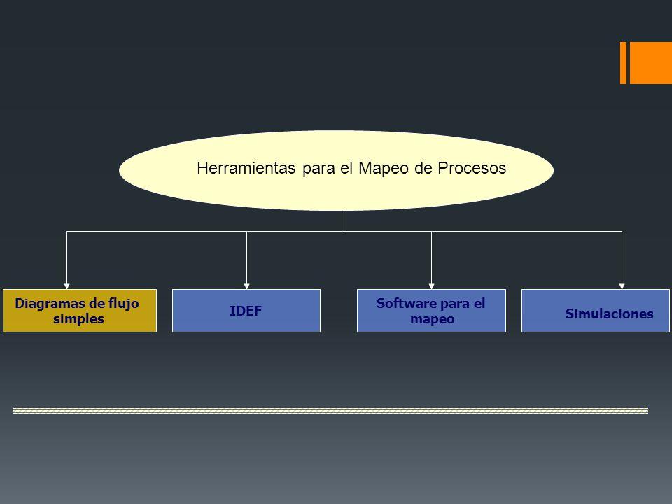 Herramientas para el Mapeo de Procesos Diagramas de flujo simples IDEF Software para el mapeo Simulaciones