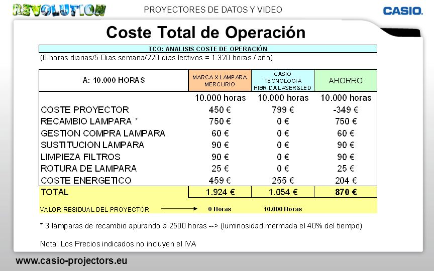 PROYECTORES DE DATOS Y VIDEO www.casio-projectors.eu Coste Total de Operación