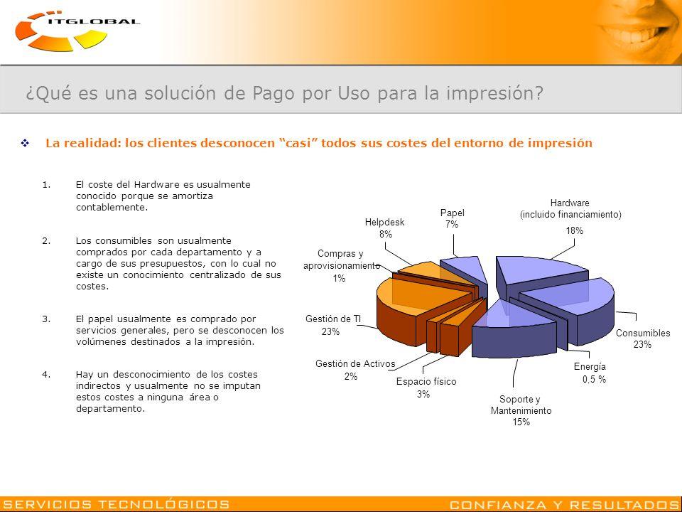 La realidad: los clientes desconocen casi todos sus costes del entorno de impresión Soporte y Mantenimiento 15% Energía 0,5 % Consumibles 23% Hardware