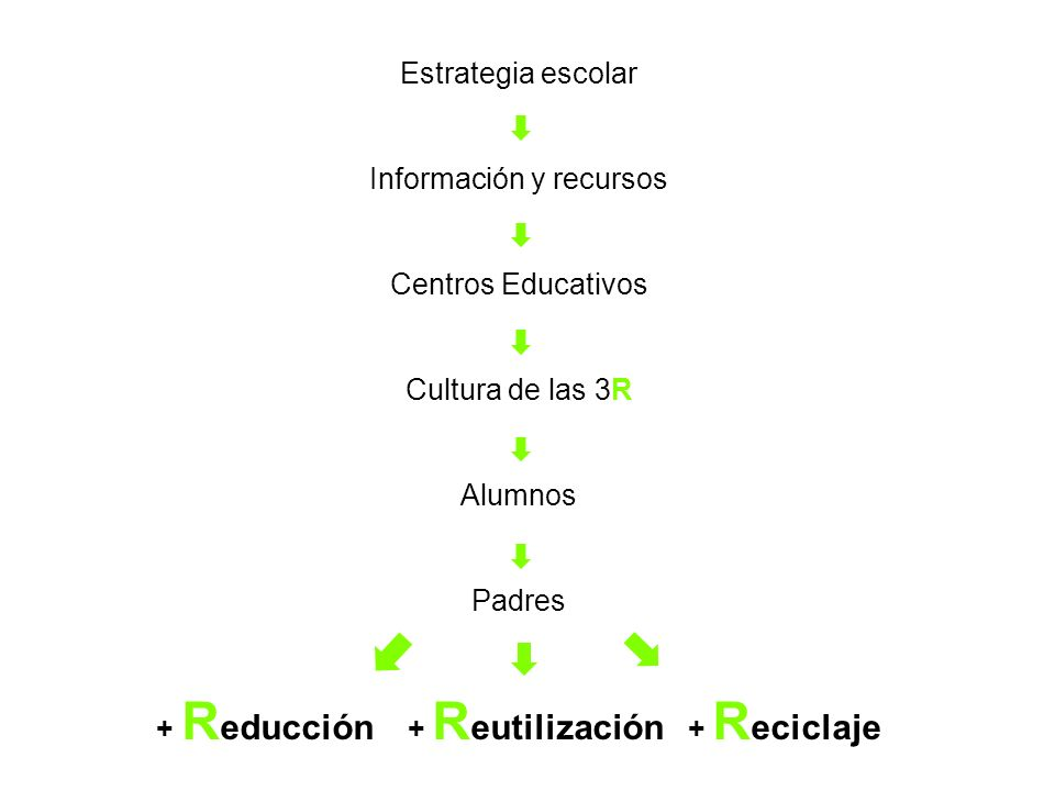 Estrategia escolar Información y recursos Centros Educativos Cultura de las 3R Alumnos Padres + R educción + R eutilización + R eciclaje
