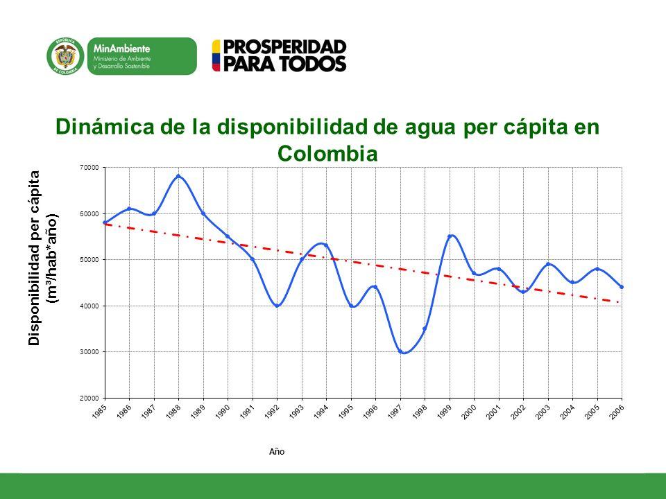 Dinámica de la disponibilidad de agua per cápita en Colombia