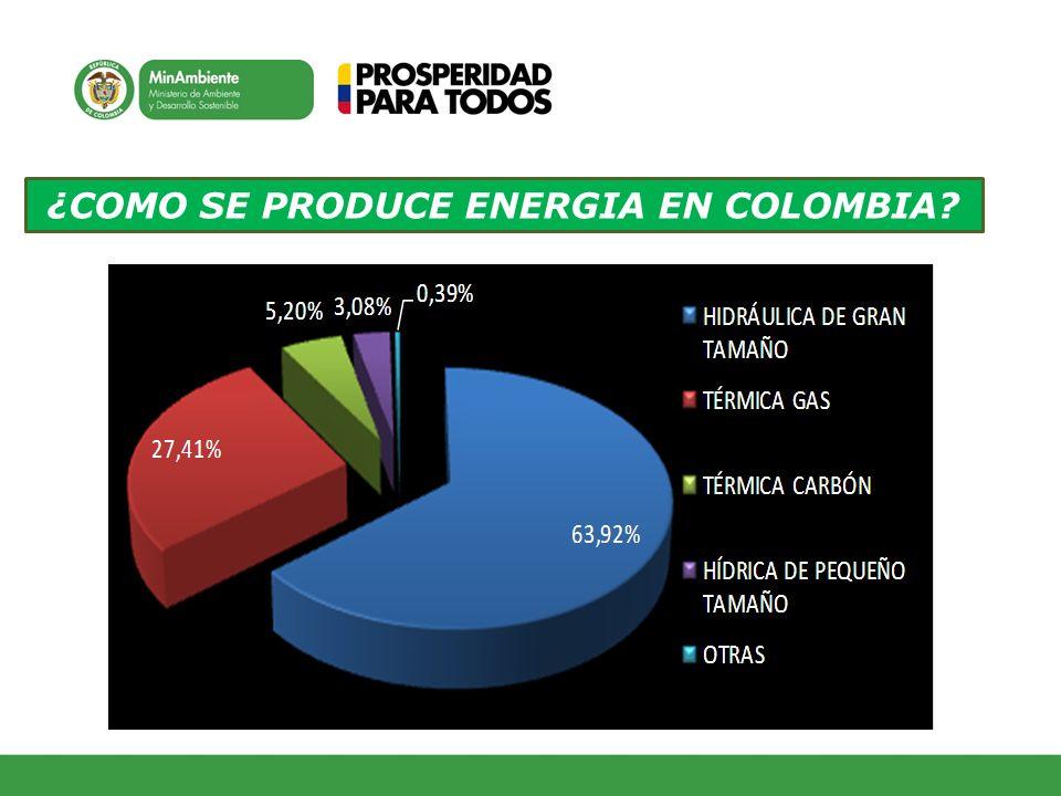 ¿COMO SE PRODUCE ENERGIA EN COLOMBIA?