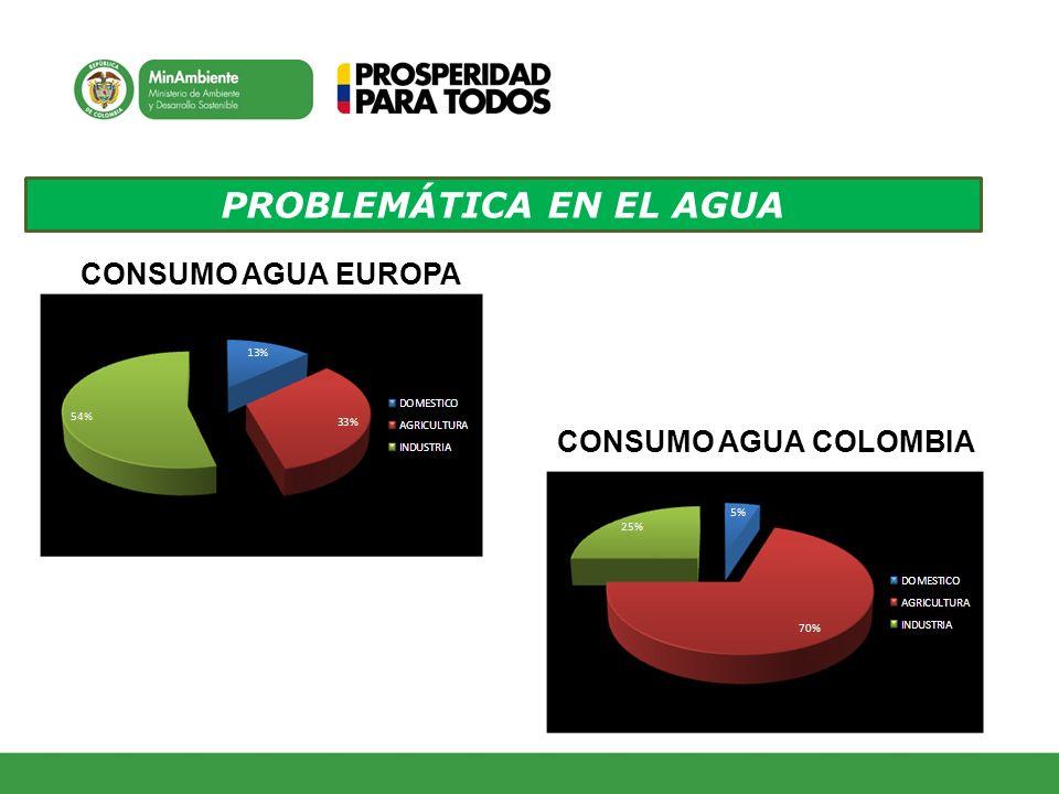 PROBLEMÁTICA EN EL AGUA CONSUMO AGUA EUROPA CONSUMO AGUA COLOMBIA