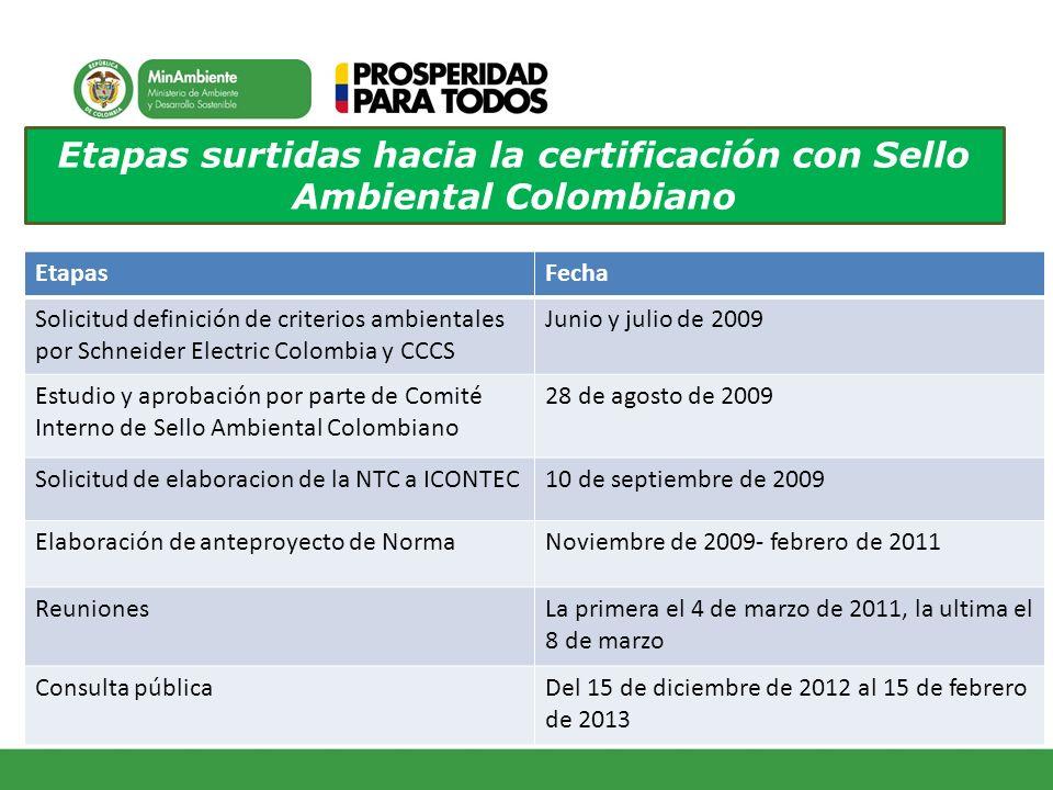 Etapas surtidas hacia la certificación con Sello Ambiental Colombiano EtapasFecha Solicitud definición de criterios ambientales por Schneider Electric