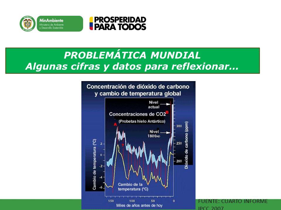 PROBLEMÁTICA MUNDIAL Algunas cifras y datos para reflexionar… FUENTE: CUARTO INFORME IPCC 2007.