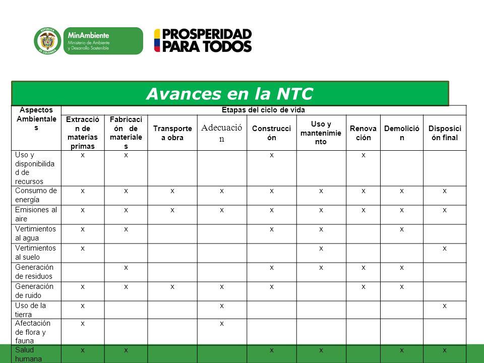 Avances en la NTC Aspectos Ambientale s Etapas del ciclo de vida Extracció n de materias primas Fabricaci ón de materiale s Transporte a obra Adecuaci