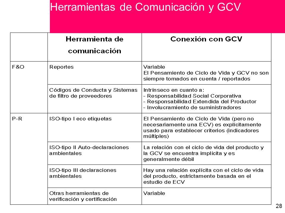 28 Herramientas de Comunicación y GCV