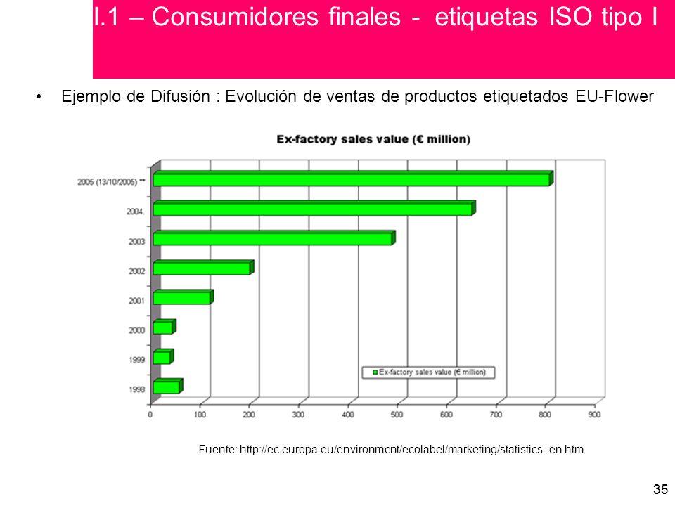 35 Ejemplo de Difusión : Evolución de ventas de productos etiquetados EU-Flower Fuente: http://ec.europa.eu/environment/ecolabel/marketing/statistics_en.htm I.1 – Consumidores finales - etiquetas ISO tipo I