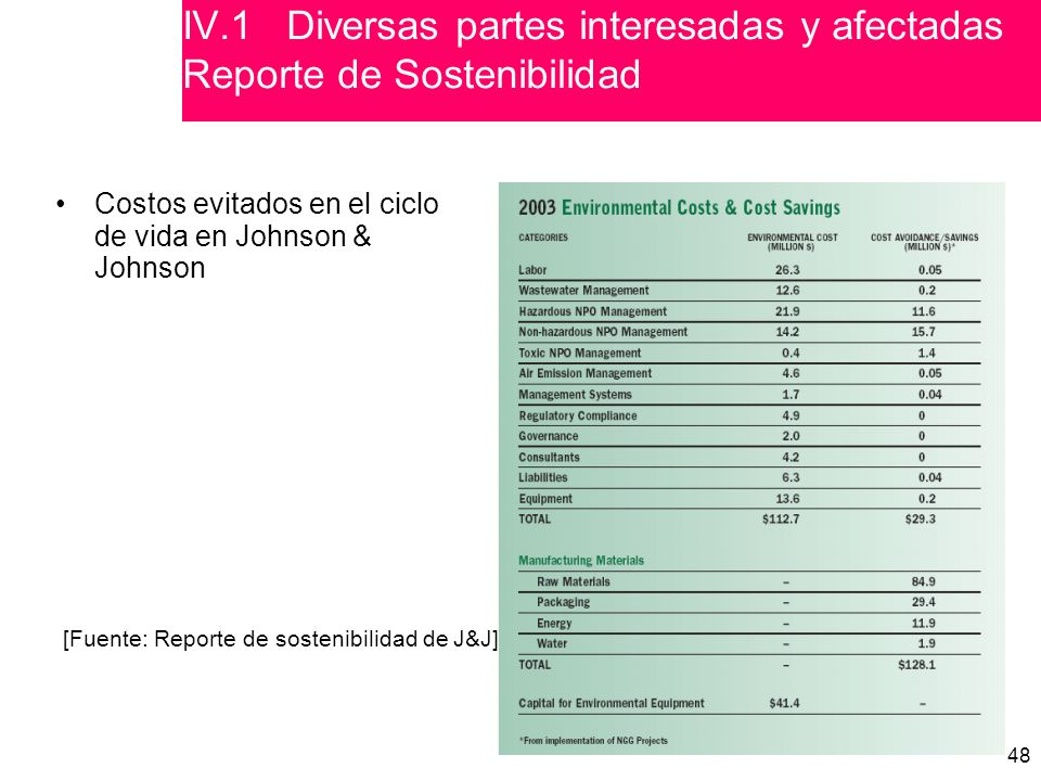 48 [Fuente: Reporte de sostenibilidad de J&J] Costos evitados en el ciclo de vida en Johnson & Johnson IV.1 Various stakeholders Sustainability reporting IV.1Diversas partes interesadas y afectadas Reporte de Sostenibilidad