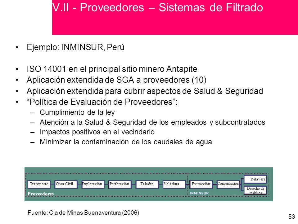 53 V.II - Proveedores – Sistemas de Filtrado Ejemplo: INMINSUR, Perú ISO 14001 en el principal sitio minero Antapite Aplicación extendida de SGA a proveedores (10) Aplicación extendida para cubrir aspectos de Salud & Seguridad Política de Evaluación de Proveedores: –Cumplimiento de la ley –Atención a la Salud & Seguridad de los empleados y subcontratados –Impactos positivos en el vecindario –Minimizar la contaminación de los caudales de agua Proveedores TransporteObra CivilExploraciónPerforaciónTaladroVoladuraExtracción Concentración Relavera Desecho de residuos Fuente: Cia de Minas Buenaventura (2006)