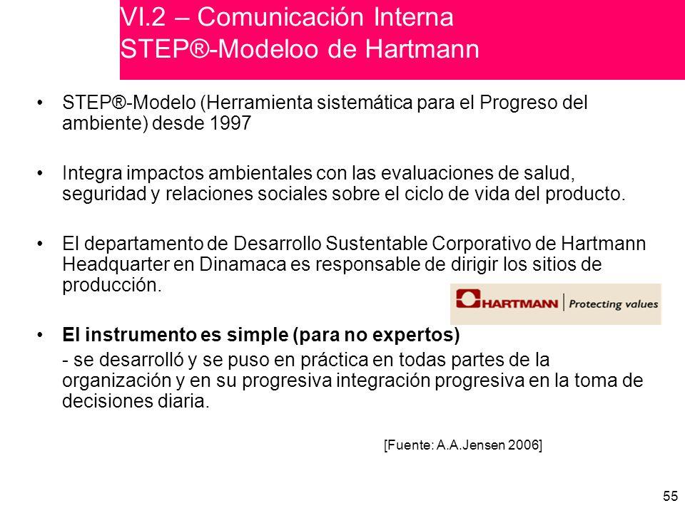 55 VI.2 – Comunicación Interna STEP®-Modeloo de Hartmann STEP®-Modelo (Herramienta sistemática para el Progreso del ambiente) desde 1997 Integra impactos ambientales con las evaluaciones de salud, seguridad y relaciones sociales sobre el ciclo de vida del producto.