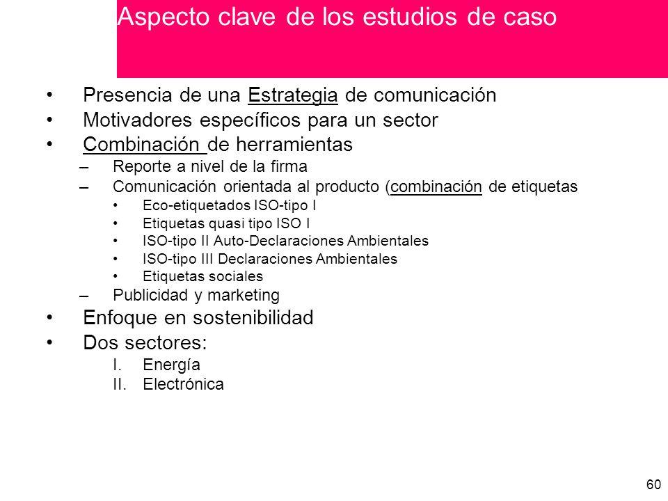 60 Presencia de una Estrategia de comunicación Motivadores específicos para un sector Combinación de herramientas –Reporte a nivel de la firma –Comunicación orientada al producto (combinación de etiquetas Eco-etiquetados ISO-tipo I Etiquetas quasi tipo ISO I ISO-tipo II Auto-Declaraciones Ambientales ISO-tipo III Declaraciones Ambientales Etiquetas sociales –Publicidad y marketing Enfoque en sostenibilidad Dos sectores: I.Energía II.Electrónica Aspecto clave de los estudios de caso