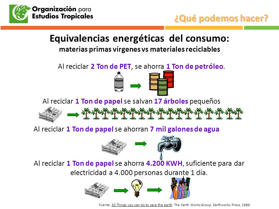 Fuente: 50 Things you can do to save the earth. The Earth Works Group. Earthworks Press, 1989. Equivalencias energéticas del consumo: materias primas