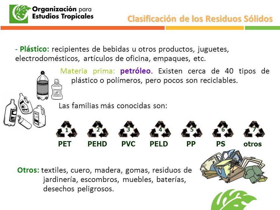 - Plástico: recipientes de bebidas u otros productos, juguetes, electrodomésticos, artículos de oficina, empaques, etc. Materia prima: petróleo. Exist
