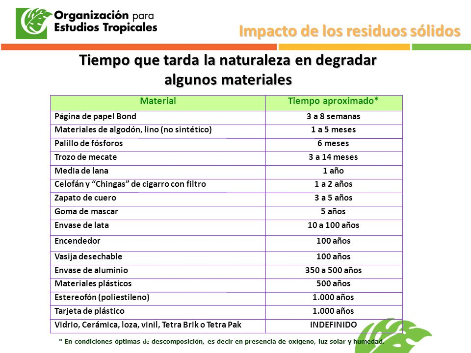 Tiempo que tarda la naturaleza en degradar algunos materiales INDEFINIDOVidrio, Cerámica, loza, vinil, Tetra Brik o Tetra Pak 1.000 añosTarjeta de plá