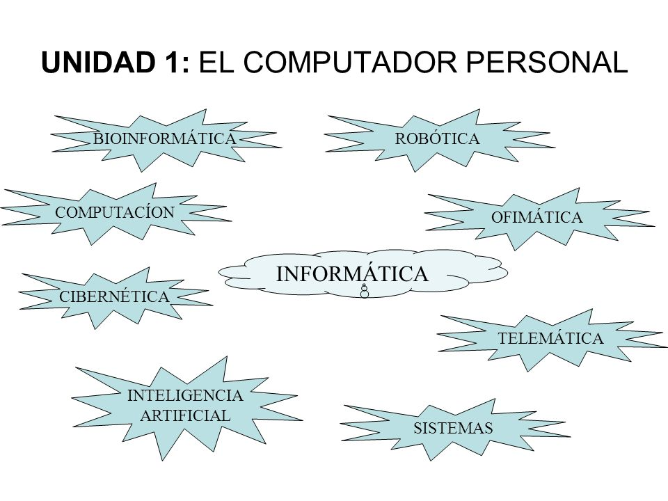 INFORMÁTICA COMPUTACÍON CIBERNÉTICA ROBÓTICA OFIMÁTICA TELEMÁTICA INTELIGENCIA ARTIFICIAL SISTEMAS BIOINFORMÁTICA UNIDAD 1: EL COMPUTADOR PERSONAL