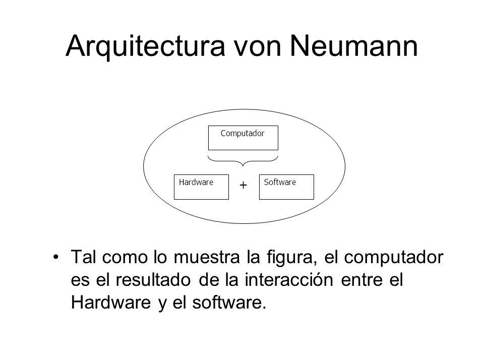 Tal como lo muestra la figura, el computador es el resultado de la interacción entre el Hardware y el software. Computador HardwareSoftware + Arquitec