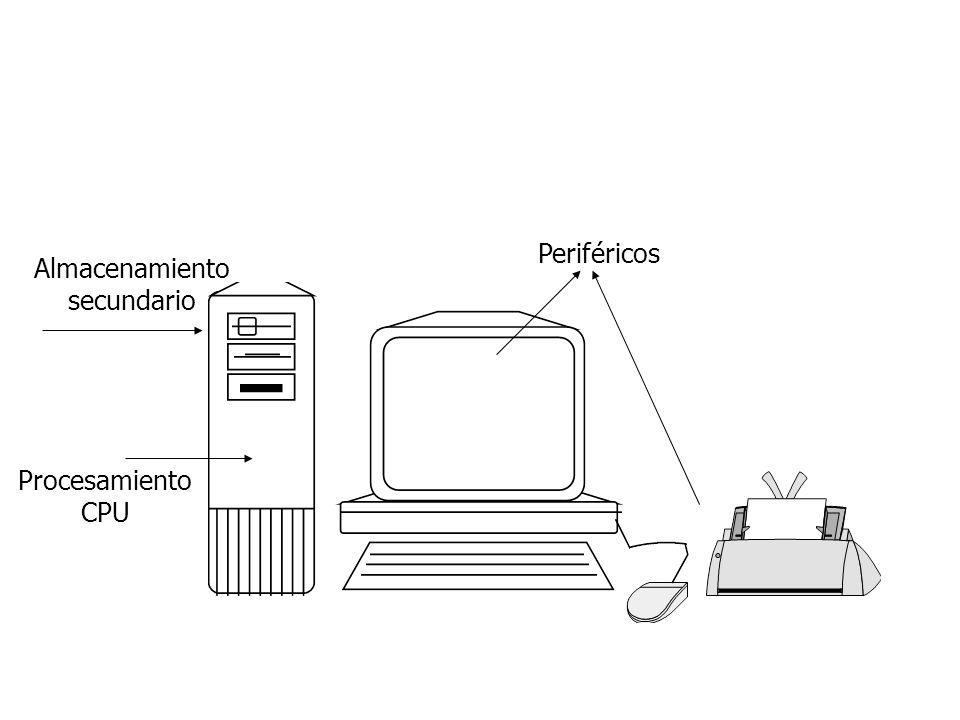 Procesamiento CPU Almacenamiento secundario Periféricos