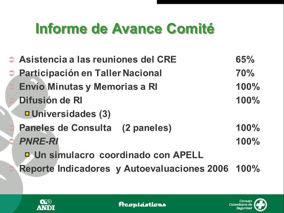 Informe de Avance Comité Asistencia a las reuniones del CRE 65% Participación en Taller Nacional70% Envío Minutas y Memorias a RI100% Difusión de RI10
