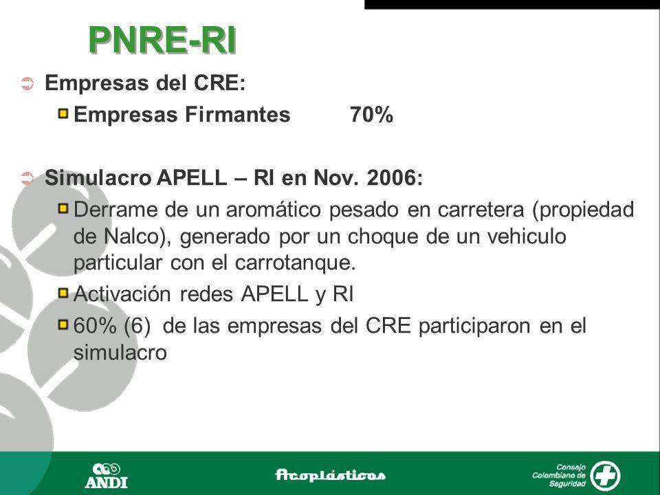 PNRE-RI Empresas del CRE: Empresas Firmantes 70% Simulacro APELL – RI en Nov. 2006: Derrame de un aromático pesado en carretera (propiedad de Nalco),
