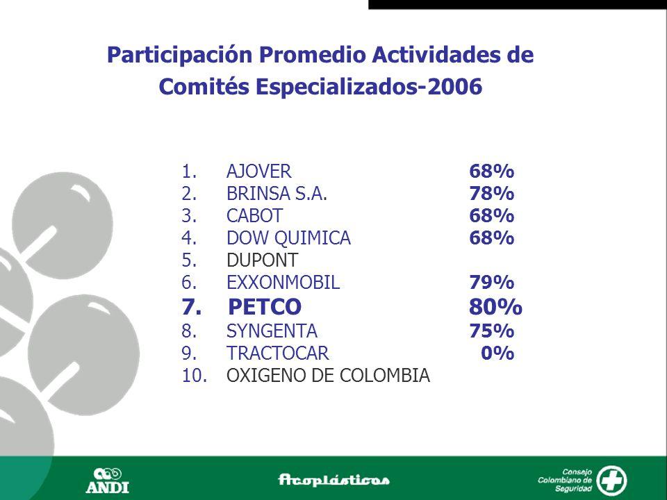 Participación Promedio Actividades de Comités Especializados-2006 1. AJOVER68% 2. BRINSA S.A.78% 3. CABOT68% 4. DOW QUIMICA 68% 5. DUPONT 6. EXXONMOBI