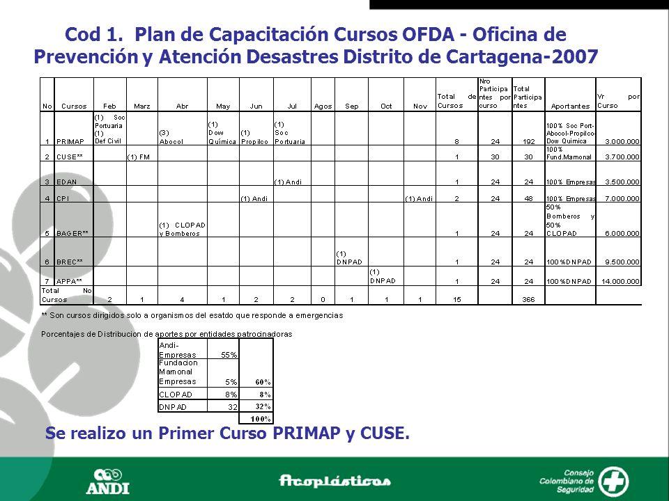 Cod 1. Plan de Capacitación Cursos OFDA - Oficina de Prevención y Atención Desastres Distrito de Cartagena-2007 Se realizo un Primer Curso PRIMAP y CU