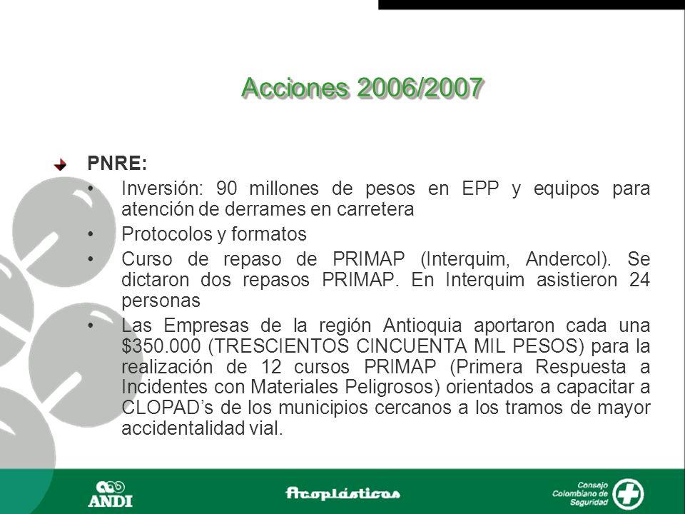 Asistencia Reuniones % AsistenciaEmpresas 100 AstraZeneca Colombia S.A.