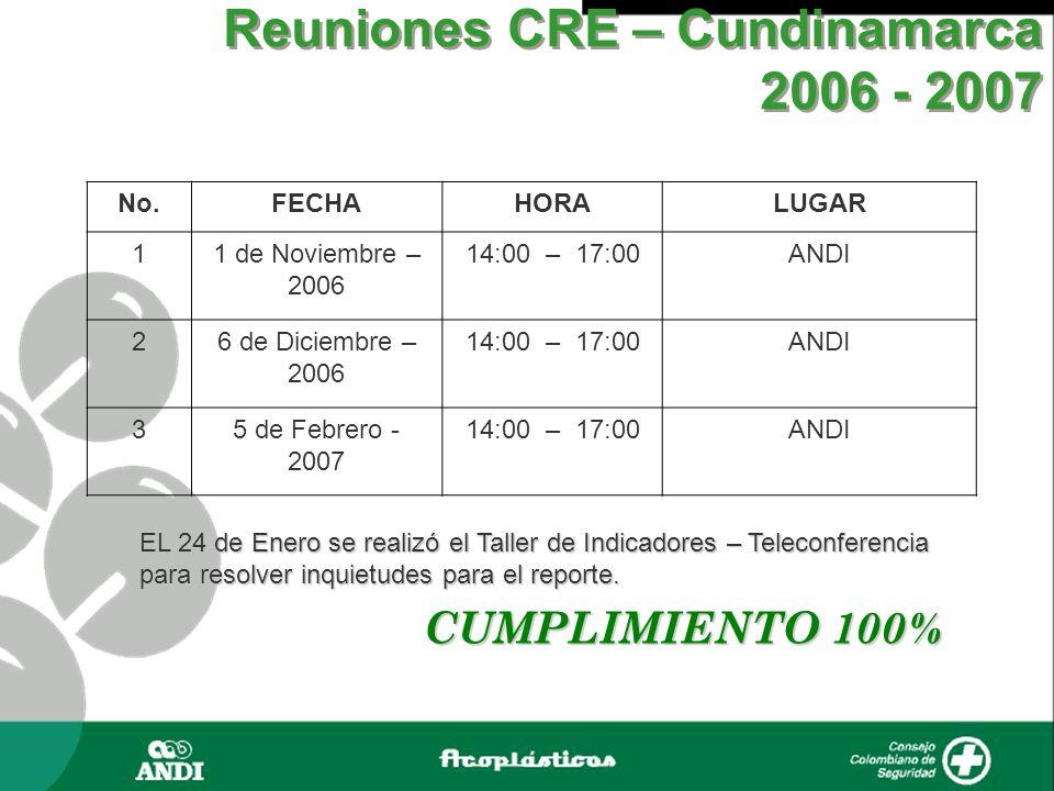 Reuniones CRE – Cundinamarca 2006 - 2007 No.FECHAHORALUGAR 11 de Noviembre – 2006 14:00 – 17:00ANDI 26 de Diciembre – 2006 14:00 – 17:00ANDI 35 de Feb