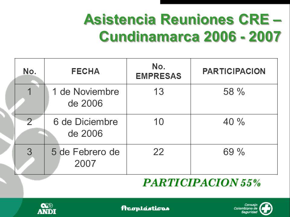 Asistencia Reuniones CRE – Cundinamarca 2006 - 2007 No.FECHA No. EMPRESAS PARTICIPACION 11 de Noviembre de 2006 1358 % 26 de Diciembre de 2006 1040 %