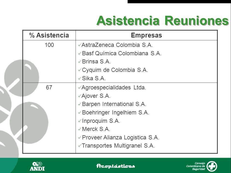 Asistencia Reuniones % AsistenciaEmpresas 100 AstraZeneca Colombia S.A. Basf Química Colombiana S.A. Brinsa S.A. Cyquim de Colombia S.A. Sika S.A. 67