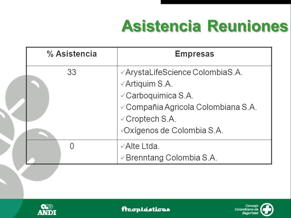 % AsistenciaEmpresas 33 ArystaLifeScience ColombiaS.A. Artiquim S.A. Carboquimica S.A. Compañia Agricola Colombiana S.A. Croptech S.A. Oxígenos de Col