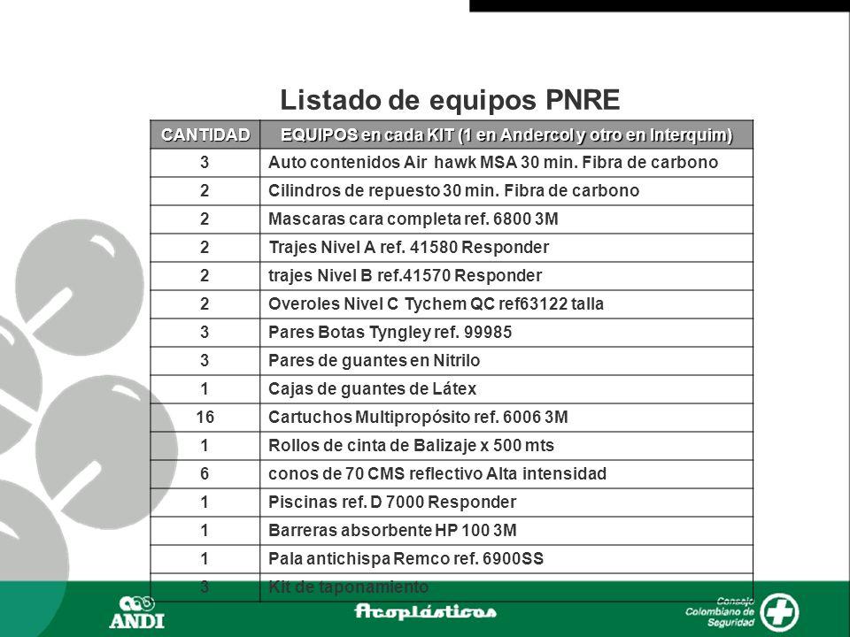 Activación de la emergencia a traves del Grupo Apell y PNRE-RI.