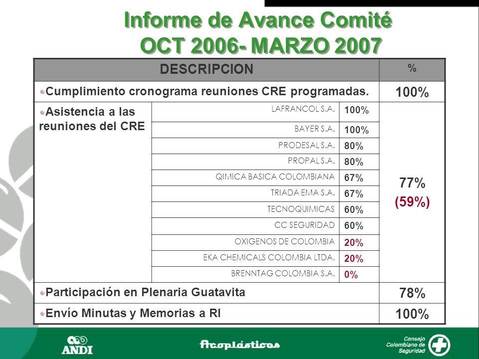 Informe de Avance Comité OCT 2006- MARZO 2007 DESCRIPCION % Cumplimiento cronograma reuniones CRE programadas. 100% Asistencia a las reuniones del CRE