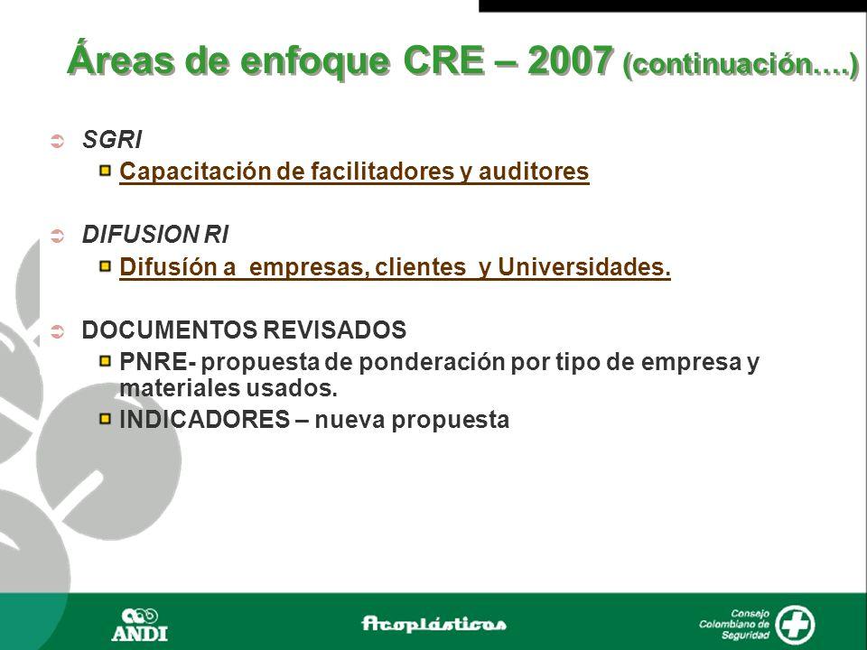 SGRI Capacitación de facilitadores y auditores DIFUSION RI Difusíón a empresas, clientes y Universidades. DOCUMENTOS REVISADOS PNRE- propuesta de pond