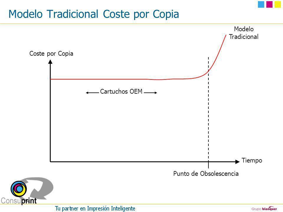 Modelo Tradicional Coste por Copia Punto de Obsolescencia Coste por Copia Tiempo Cartuchos OEM Modelo Tradicional