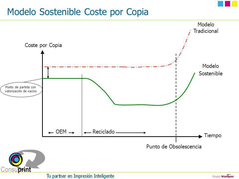 Modelo Sostenible Coste por Copia Punto de Obsolescencia Coste por Copia Tiempo Punto de partida con valorización de vacíos Modelo Tradicional Modelo