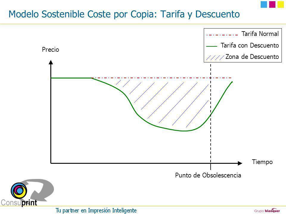 Modelo Sostenible Coste por Copia: Tarifa y Descuento Precio Tiempo Tarifa Normal Tarifa con Descuento Zona de Descuento Punto de Obsolescencia