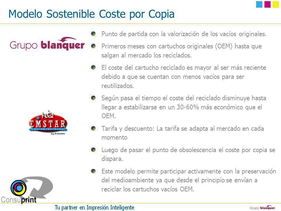 Modelo Sostenible Coste por Copia Punto de partida con la valorización de los vacíos originales. Primeros meses con cartuchos originales (OEM) hasta q