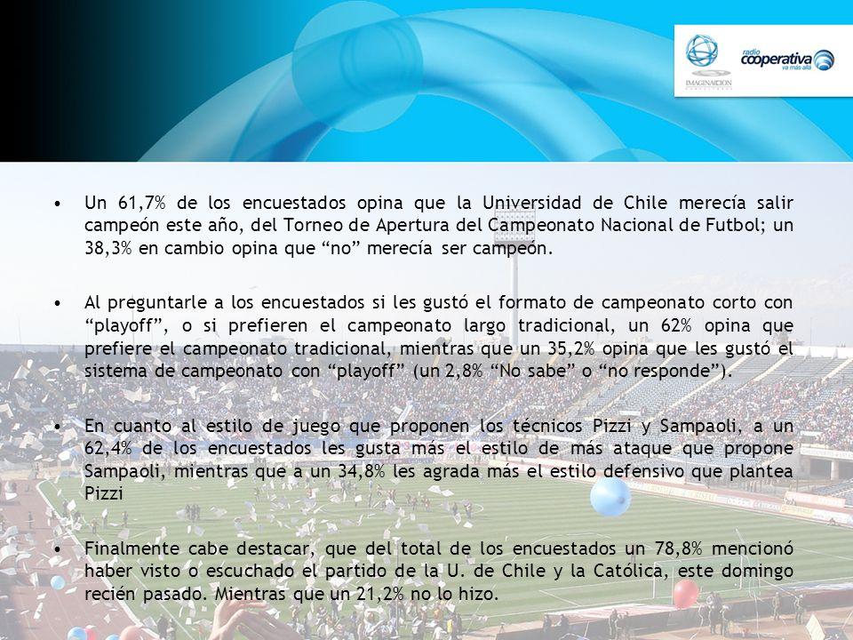 Un 61,7% de los encuestados opina que la Universidad de Chile merecía salir campeón este año, del Torneo de Apertura del Campeonato Nacional de Futbol; un 38,3% en cambio opina que no merecía ser campeón.
