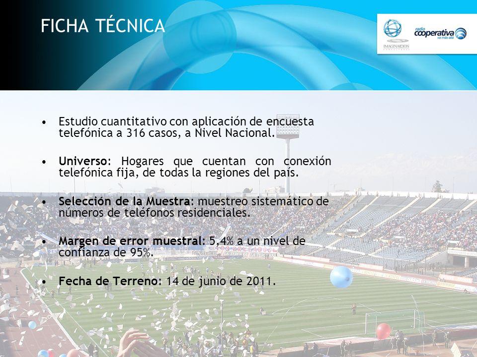 FICHA TÉCNICA Estudio cuantitativo con aplicación de encuesta telefónica a 316 casos, a Nivel Nacional.