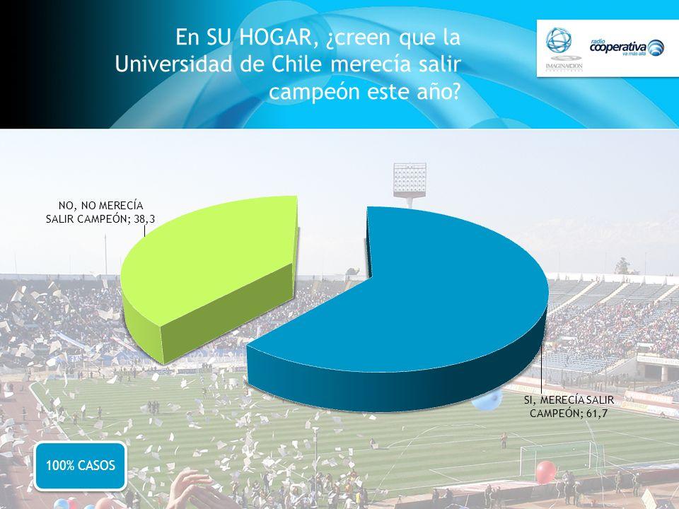 En SU HOGAR, ¿creen que la Universidad de Chile merecía salir campeón este año? 100% CASOS