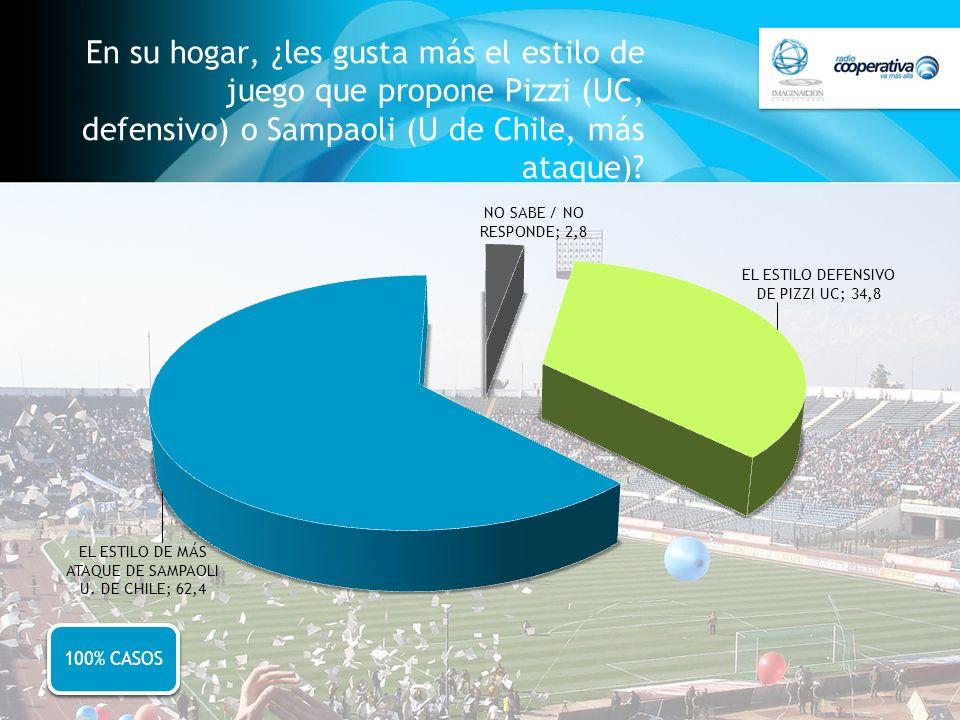 En su hogar, ¿les gusta más el estilo de juego que propone Pizzi (UC, defensivo) o Sampaoli (U de Chile, más ataque)? 100% CASOS