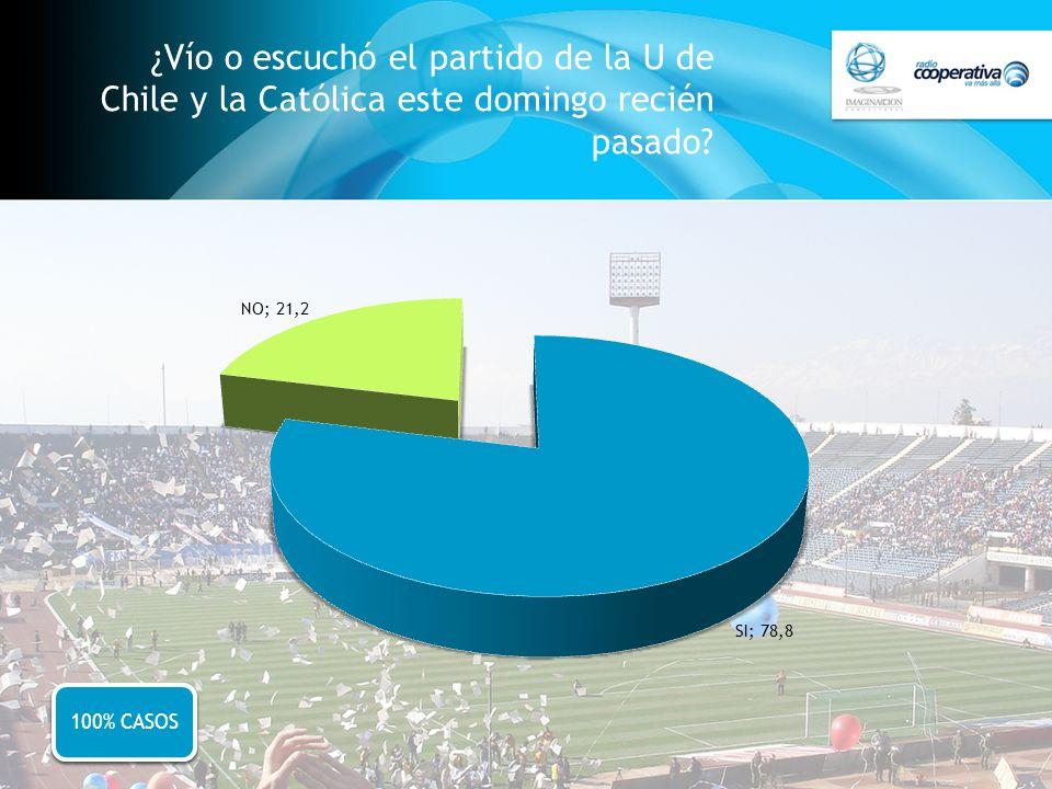 ¿Vío o escuchó el partido de la U de Chile y la Católica este domingo recién pasado? 100% CASOS