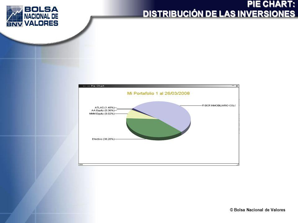 © Bolsa Nacional de Valores PIE CHART: DISTRIBUCIÓN DE LAS INVERSIONES