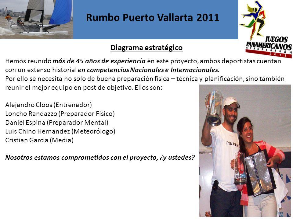 Rumbo Puerto Vallarta 2011 Diagrama estratégico Hemos reunido más de 45 años de experiencia en este proyecto, ambos deportistas cuentan con un extenso historial en competencias Nacionales e Internacionales.