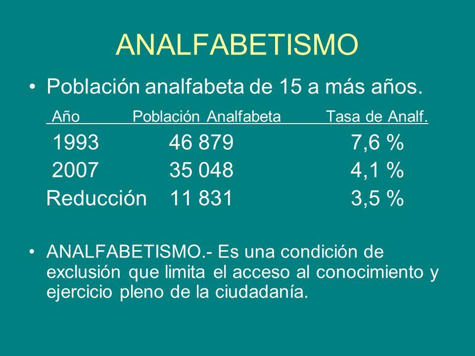 ANALFABETISMO Población analfabeta de 15 a más años. Año Población Analfabeta Tasa de Analf. 1993 46 879 7,6 % 2007 35 048 4,1 % Reducción 11 831 3,5