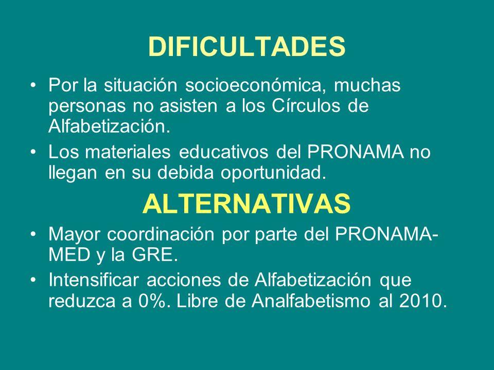 DIFICULTADES Por la situación socioeconómica, muchas personas no asisten a los Círculos de Alfabetización. Los materiales educativos del PRONAMA no ll