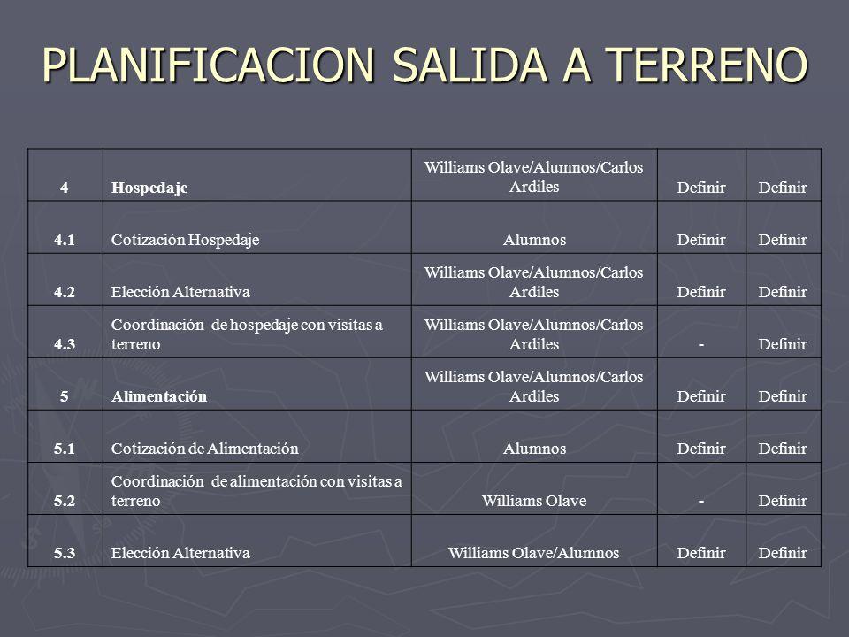PLANIFICACION ACTIVIDADES 6Recursos Williams Olave/ Carlos Ardiles/ AlumnosDefinir 6.1 Planificación de actividades para obtener recursosAlumnosDefinir -CompletadasAlumnosDefinir -RifasAlumnosDefinir -Campeonato Baby FutbolAlumnosDefinir -Ventas Semana IndustriaAlumnosDefinir -Cuotas por ClaseAlumnosDefinir -DonacionesAlumnosDefinir -OtrosAlumnosDefinir